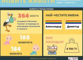 """364 бебета се родиха в УСБАЛАГ """"Селена""""за периода на извънредното положение"""